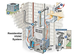 AFC Home Club HVAC Systems